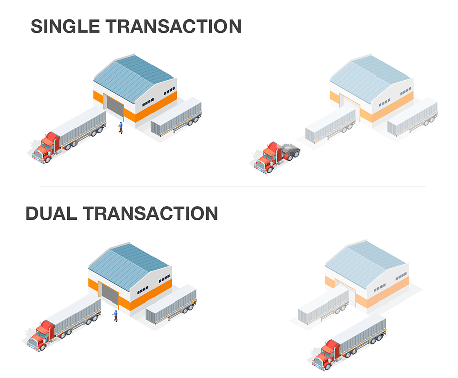 Single vs Dual Transactions